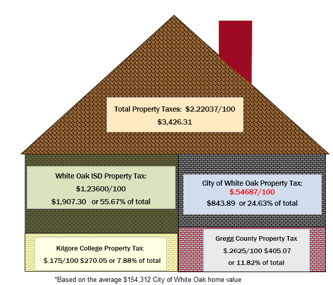 Total Property Taxes
